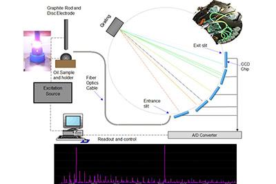 RDE-OES Elemental analyzer